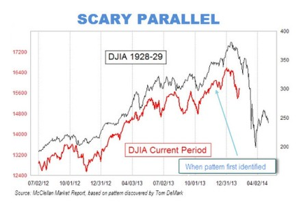 Scary 1929 market chart gains traction